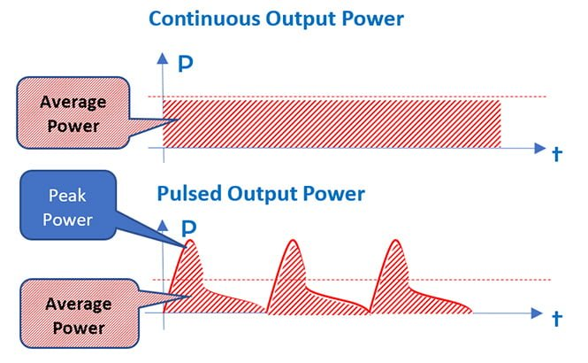 Continuous output v pulsed output energy diagram
