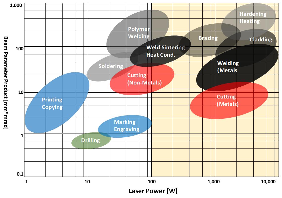 laser power vs. spot size diagram