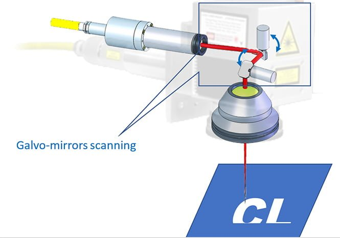 galvo-mirrors scanning image