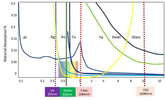 laser wavelength v material absorption